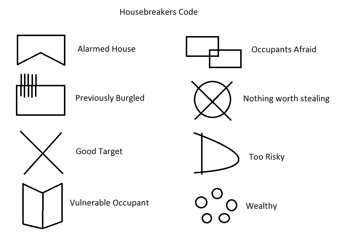 Burglars are now using a crytic codes to mark houses giving other potentional theives advice… do any of these look familiar to you?